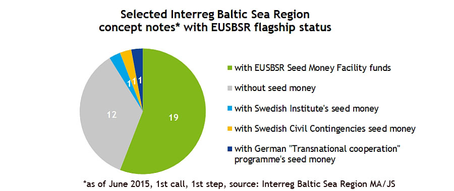 Pie chart of selected concept notes in Interreg Baltic Sea Region with a potential to become flagship projects for the EUSBSR